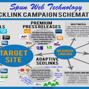EDU And GOV backlinks